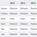 Mai 2015: Strafurteil statt Revision!
